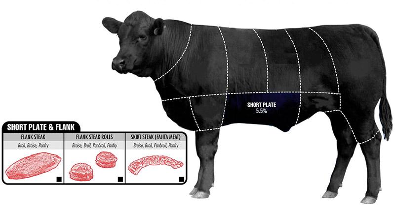 Ba chỉ bò mỹ