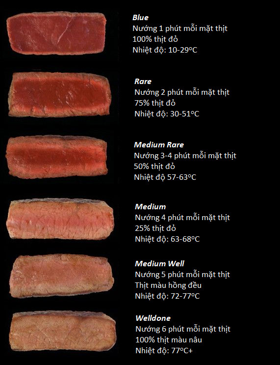 Các cấp độ chín của bò bít tết