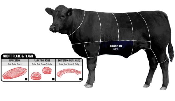 Phần thịt diềm thăn bò Mỹ